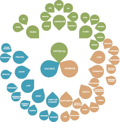 Methodology_Three Interrelating Worlds